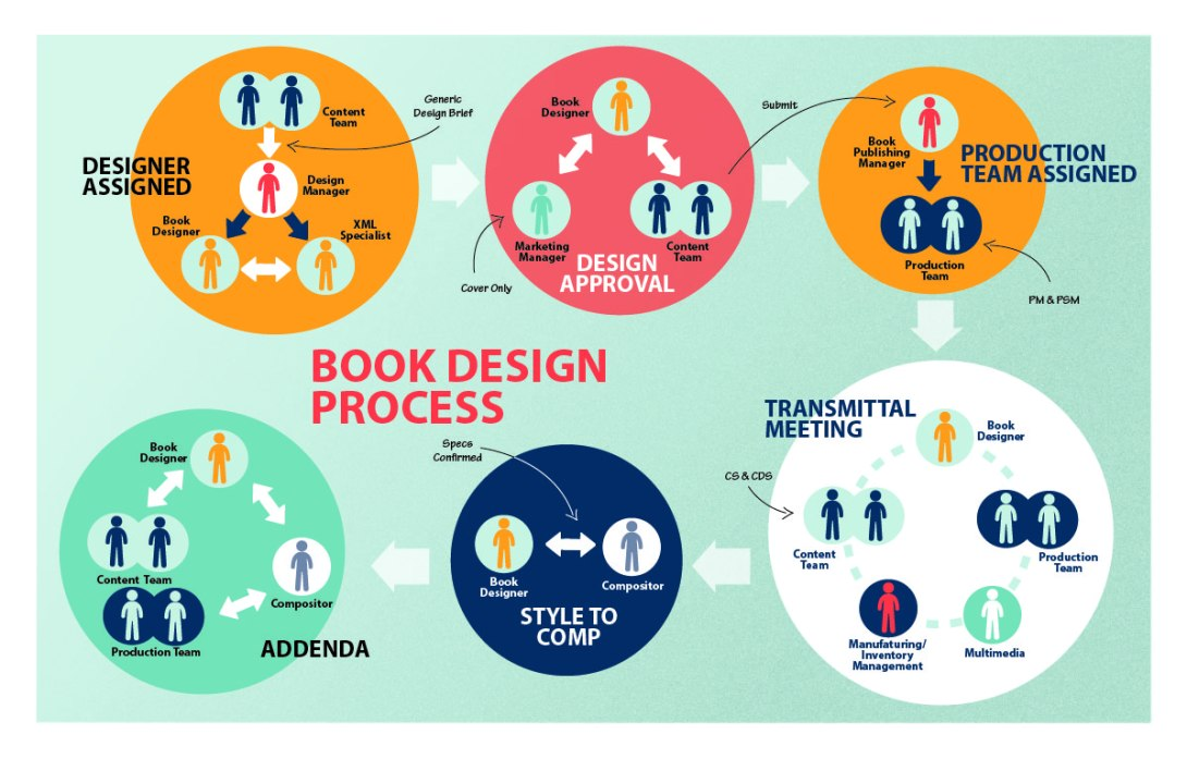 designprocess
